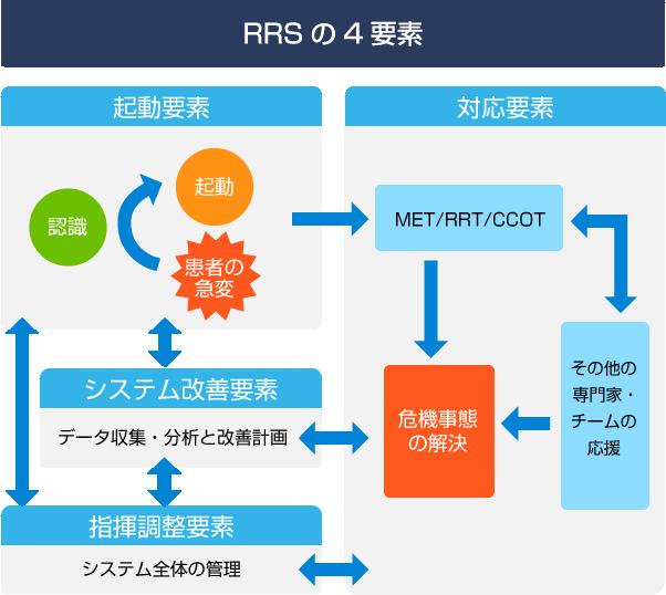 RRSの4要素